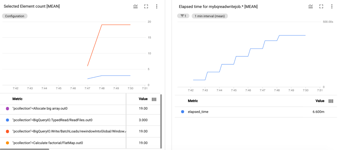 Selected element count and elapsed time – dataflow metrics dashboard